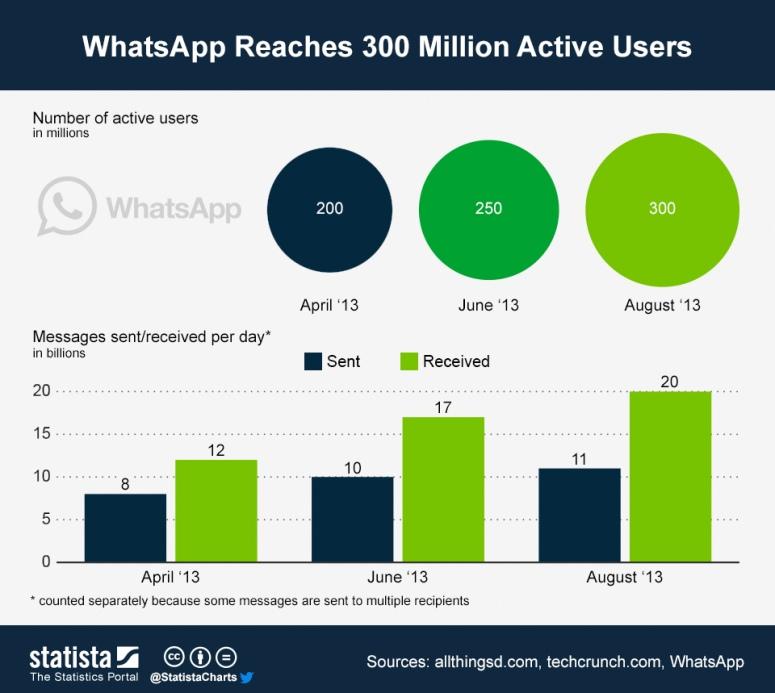 chartoftheday_1341_Whatsapp_Reaches_300_Million_Active_Users_b
