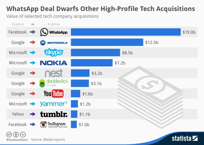 chartoftheday_1927_Tech_acquisitions_n