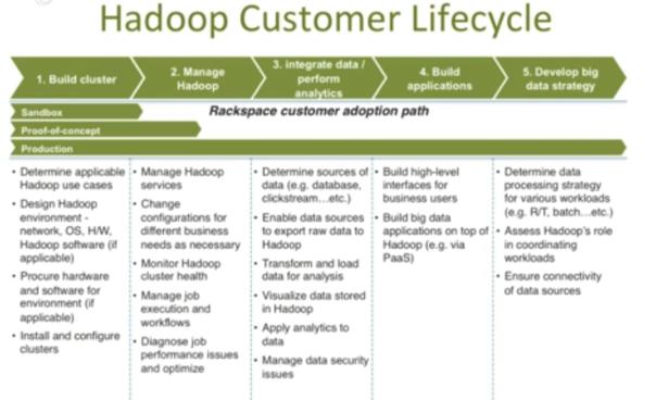 HadoopProcess
