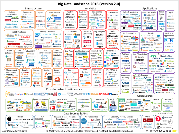 matt_turck_big_data_landscape_v11