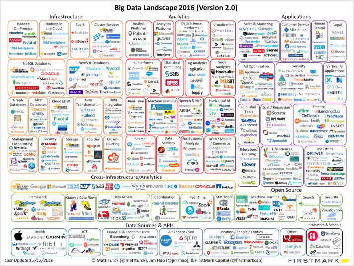 matt_turck_big_data_landscape_v11
